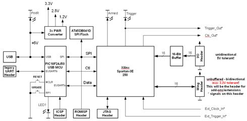 logic analyzer block diagram wiring diagram u2022 rh msblog co Functional Block Diagram Template Block Diagram Example