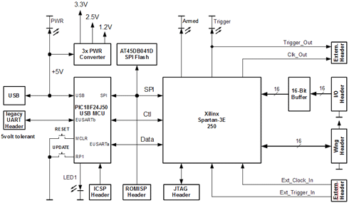 prototype openbench logic sniffer logic analyzer « dangerous, block diagram