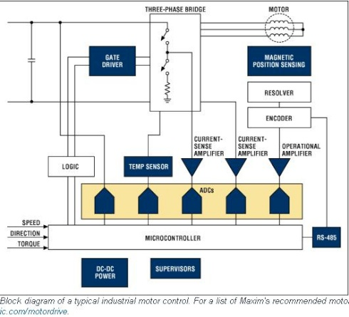 App Note Overview Of Industrial Motor Control Systems