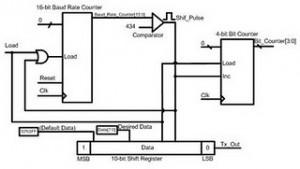 Implementation of UART transmitter in Verilog HDL for