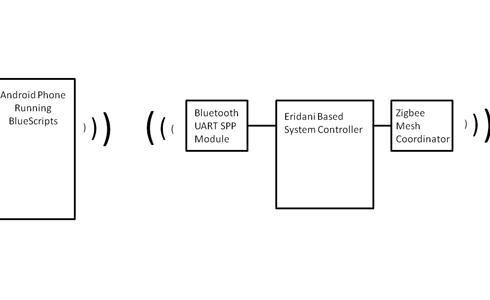 Scripting Bluetooth on Android – Dangerous Prototypes
