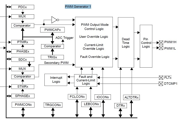 App note: High-Speed PWM module on PIC24E and dsPIC33E