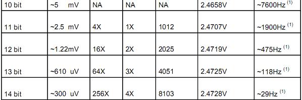 Oversampling in AVR