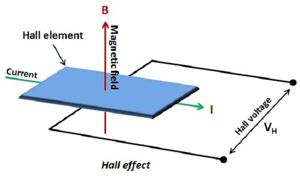 how to make a hall effect sensor