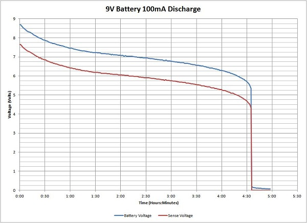 Monitoring battery voltage to calculate capacity with an Arduino