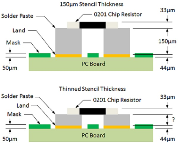 App note: PCB design perfection starts in the CAD library