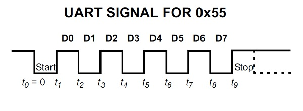 Usb To Sata Cable Wiring Schematic furthermore Rs232 Timing Diagram besides respond likewise Serial Peripheral Interface Spi additionally . on uart timing diagram