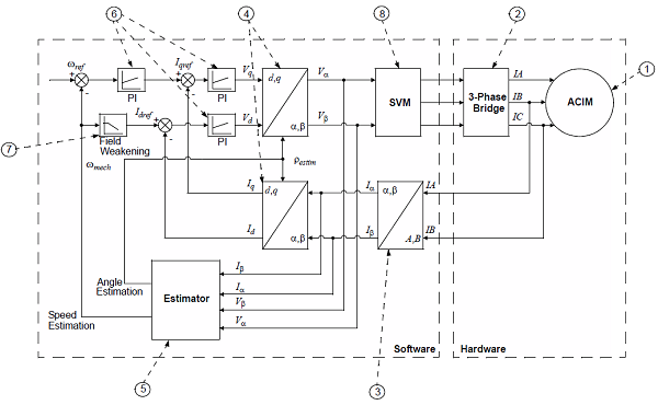 App note: Sensorless field oriented control of an AC motor ...