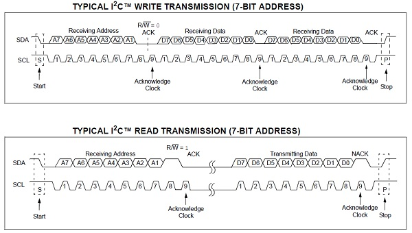 App note: Slave I2C communication and setup on PIC devices