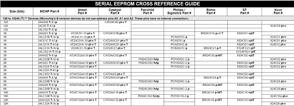 App note: Microchip's serial EEPROM cross reference guide