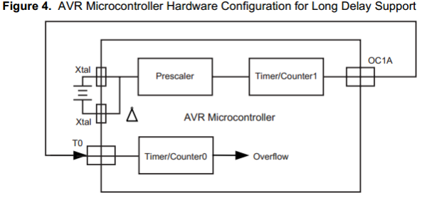 App note: Long Delay Generation Using the AVR Microcontroller