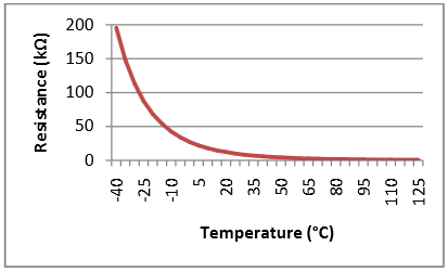 ap_temp_measurement_using_thermistor