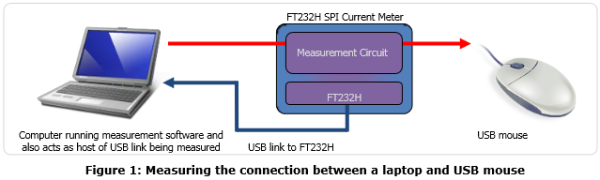 ap_USB_current_meter_spi_interface