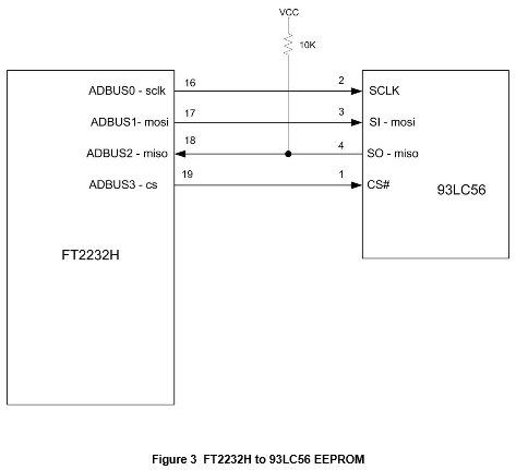 App note: Interfacing FT2232H hi-speed devices to SPI bus