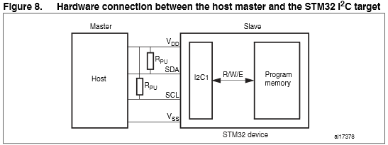 App note: STM32™ in-application programming over the I²C bus