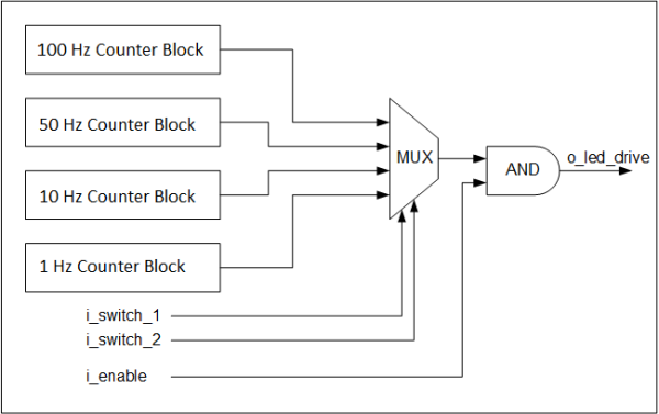 led_blink_block_diagram_verilog