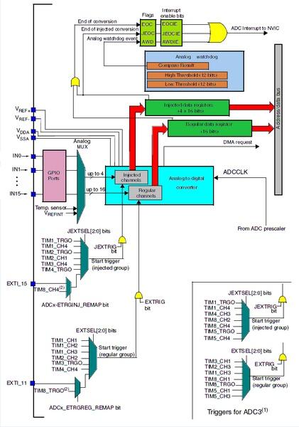 ADC-Hardware-Block-Diagram