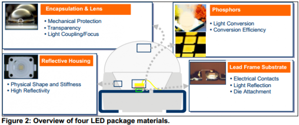 an_osram_chemical_compatibility_LEDs