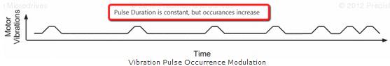 an_precision_microdrives_vibration_techniques