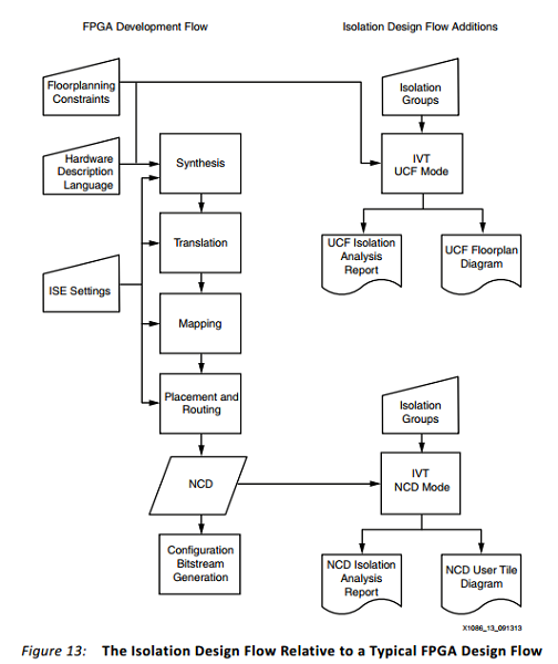 App note: Isolation design flow for Xilinx 7 series FPGAs or