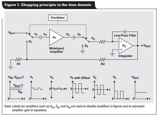 App note: Auto-zero amplifiers ease the design of high