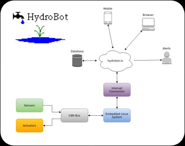 HydroBot-600x476