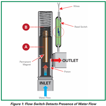 an_littlefuse_reed_switch_tankless_water_heaters