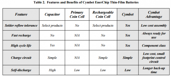 App note: Using Cymbet™ EnerChip™ batteries instead of coin