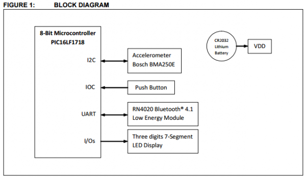 App note: Bluetooth low energy digital pedometer demo design | FreeIO