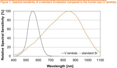 an_osram_ambient_light_sensors_gen