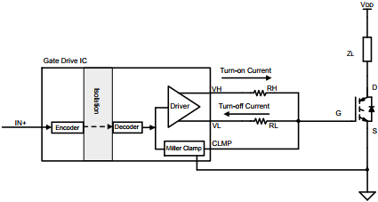 App note: Driving MOSFET and IGBT switches using the Si828x