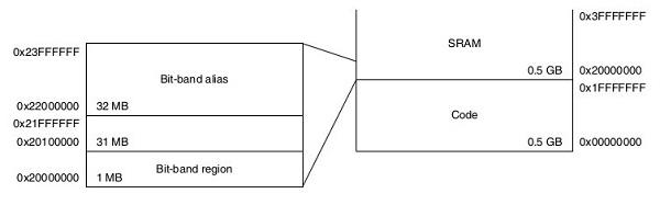 bit-band_Cortex-M3-Memory-map