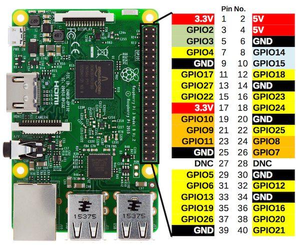 Raspberry-GPIO