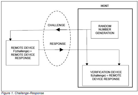 Dangerous prototypes another app note from maxim integrated about challenge response security on 1 wire devices link here pdf fandeluxe Images