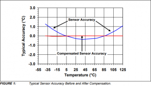 IC temperature sensor accuracy compensation with a PIC microcontroller