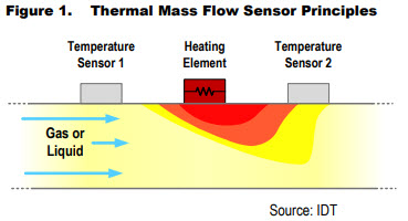an_idt_mems_thermal_mass_flow_sensor