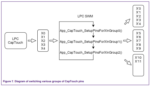 App note: A method of enabling more touch pads With 5-ch CapTouch module on LPC804 MCU