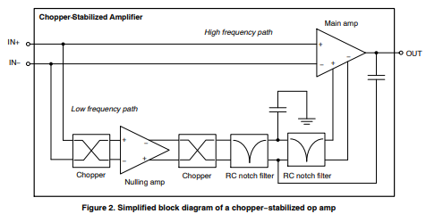 App note: Advantages and limitations of the chopper-stabilized architecture of zero-drift precision op amps