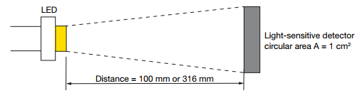 App note: Measurement, calibration and measurement uncertainty of OSRAM Opto Semiconductor LEDs