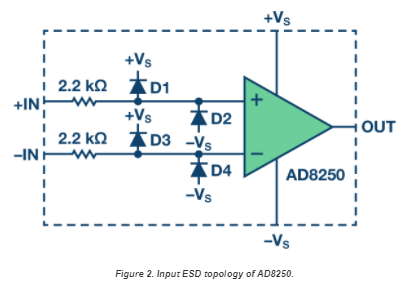 App note: Using ESD diodes as voltage clamps