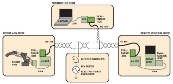 App note: RS-485 communication link vs. the electric fence, A demonstration of RS-485 EMC robustness