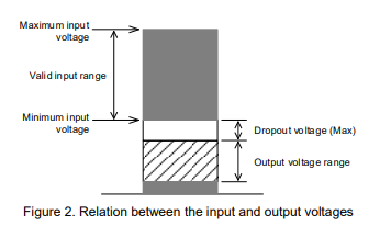 App note: BA1117 dropout voltage