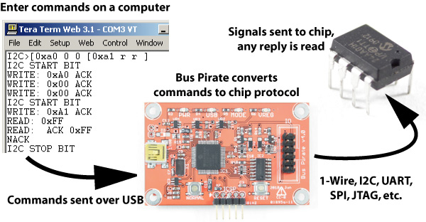 What is the bus pirate? | big mess o' wires.