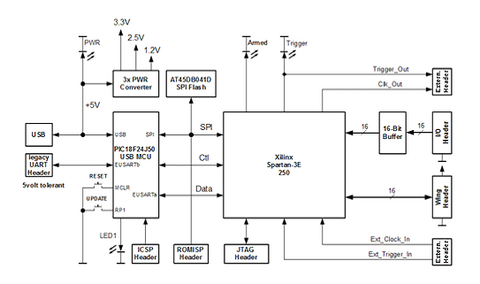 logic analyzer core introduction  dp, block diagram