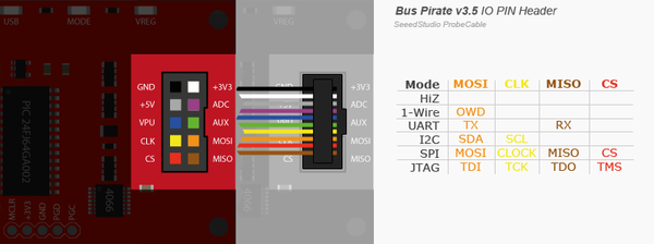 Bus Pirate I/O Pin Descriptions - DP on